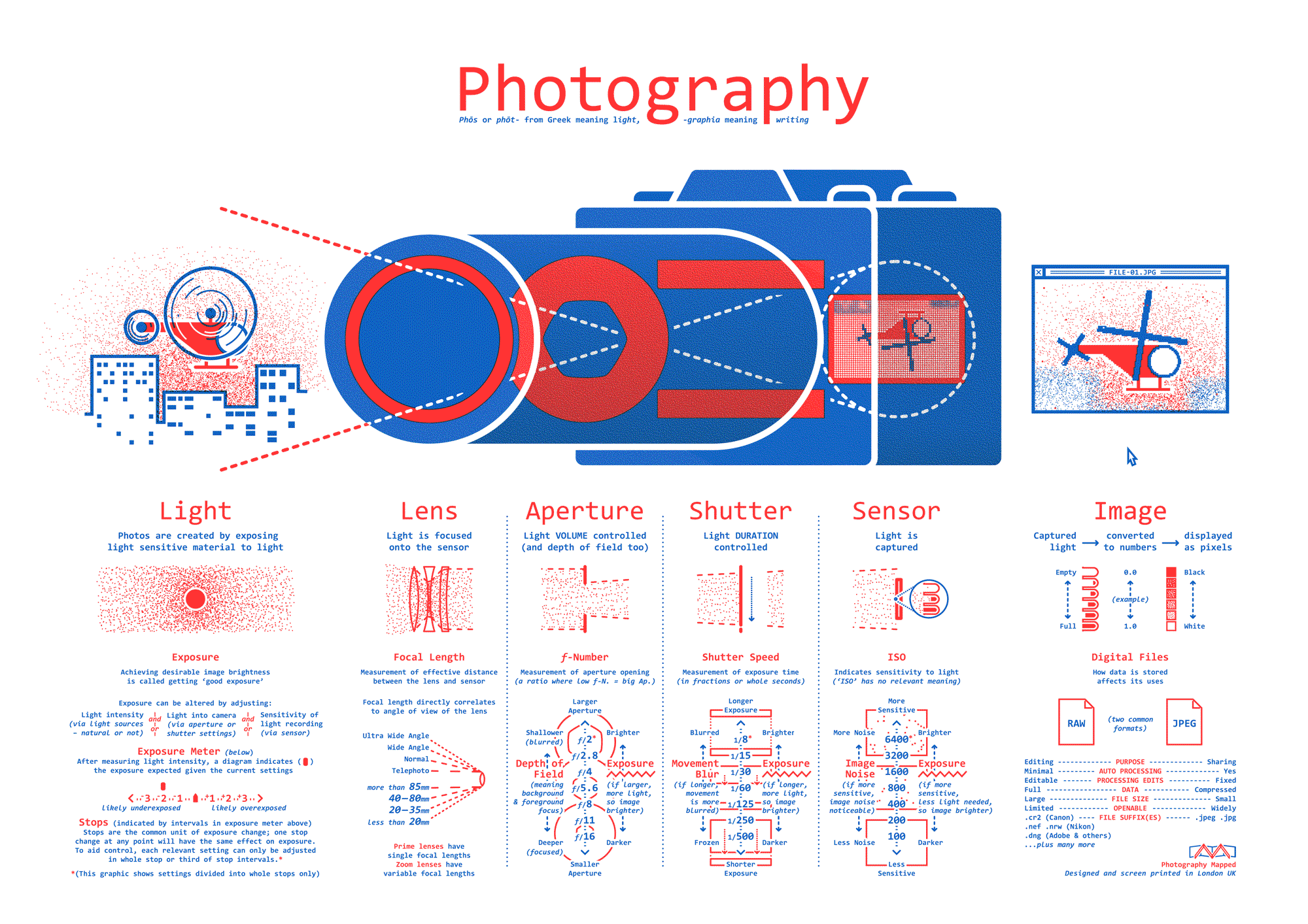 Photography Mapped – Graphic